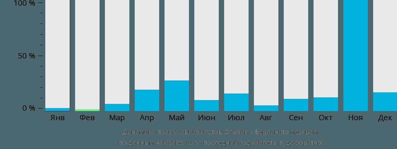 Динамика поиска авиабилетов из Ольбии в Берлин по месяцам