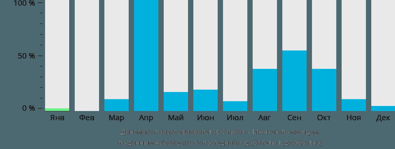Динамика поиска авиабилетов из Ольбии в Мюнхен по месяцам
