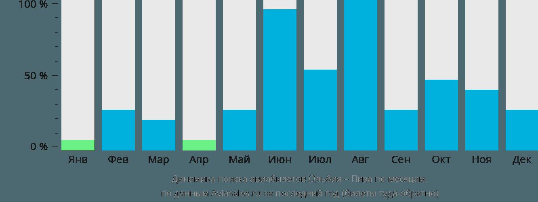 Динамика поиска авиабилетов из Ольбии в Пизу по месяцам