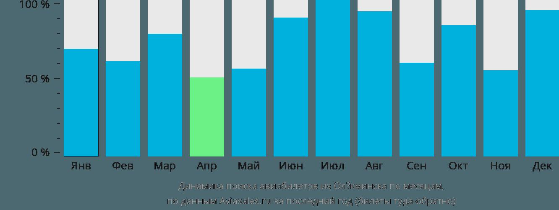 Динамика поиска авиабилетов из Олёкминска по месяцам