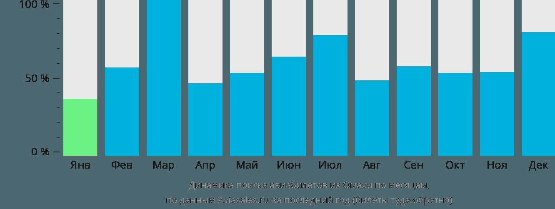 Динамика поиска авиабилетов из Омахи по месяцам