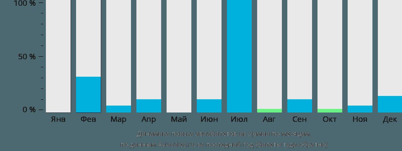 Динамика поиска авиабилетов из Урмии по месяцам