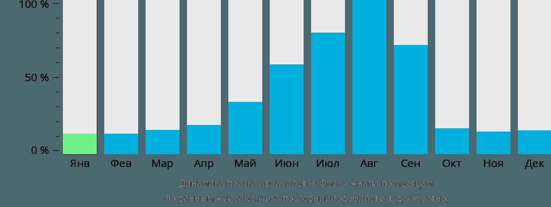 Динамика поиска авиабилетов из Омска в Анапу по месяцам