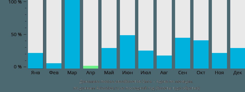 Динамика поиска авиабилетов из Омска в Адану по месяцам