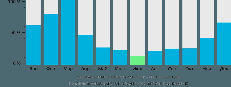 Динамика поиска авиабилетов из Омска в ОАЭ по месяцам