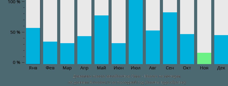 Динамика поиска авиабилетов из Омска в Малагу по месяцам
