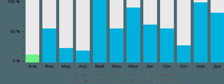 Динамика поиска авиабилетов из Омска в Актобе по месяцам