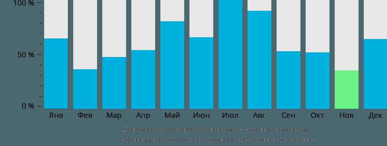 Динамика поиска авиабилетов из Омска в Алматы по месяцам