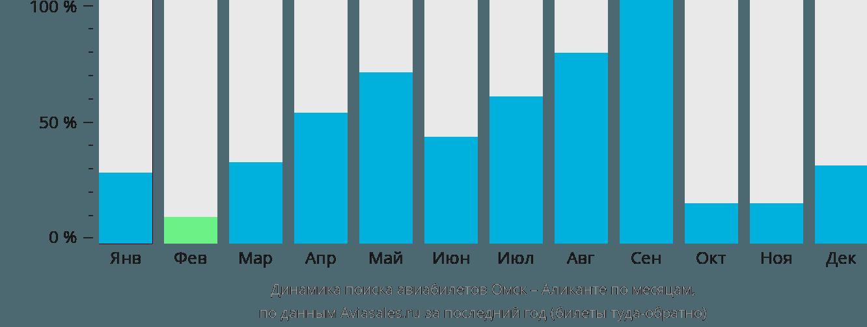 Динамика поиска авиабилетов из Омска в Аликанте по месяцам
