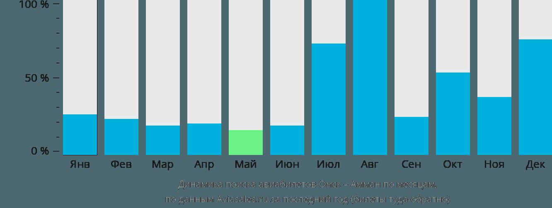 Динамика поиска авиабилетов из Омска в Амман по месяцам