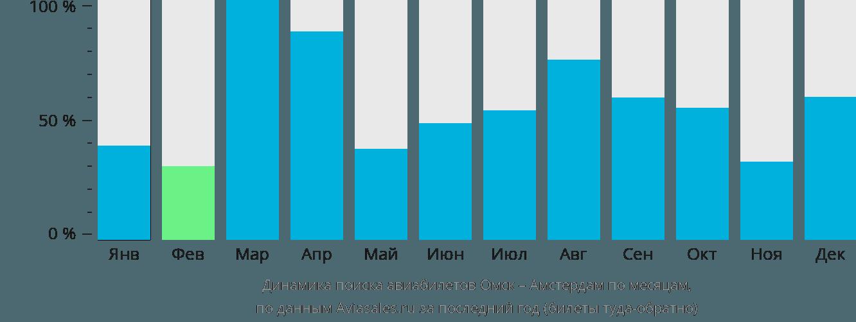 Динамика поиска авиабилетов из Омска в Амстердам по месяцам