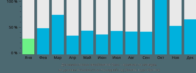 Динамика поиска авиабилетов из Омска в Армению по месяцам