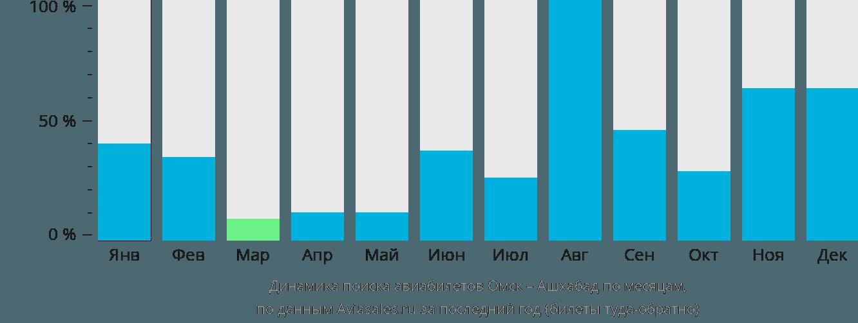 Динамика поиска авиабилетов из Омска в Ашхабад по месяцам