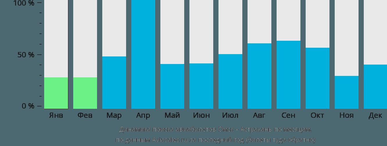 Динамика поиска авиабилетов из Омска в Астрахань по месяцам