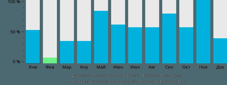 Динамика поиска авиабилетов из Омска в Кайсери по месяцам