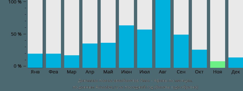 Динамика поиска авиабилетов из Омска в Афины по месяцам