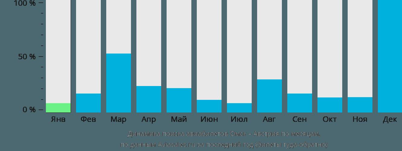 Динамика поиска авиабилетов из Омска в Австрию по месяцам
