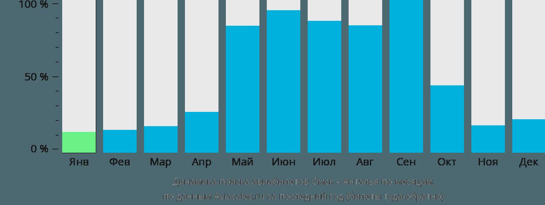 Динамика поиска авиабилетов из Омска в Анталью по месяцам