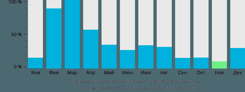 Динамика поиска авиабилетов из Омска в Азербайджан по месяцам