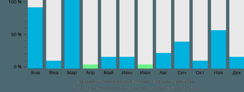 Динамика поиска авиабилетов из Омска в Манаму по месяцам