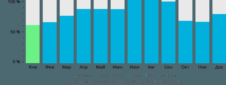 Динамика поиска авиабилетов из Омска в Баку по месяцам