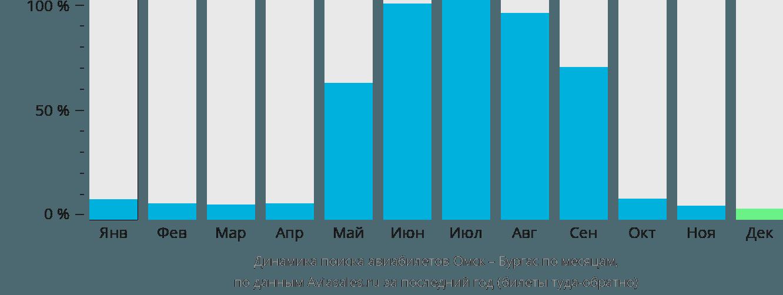 Динамика поиска авиабилетов из Омска в Бургас по месяцам