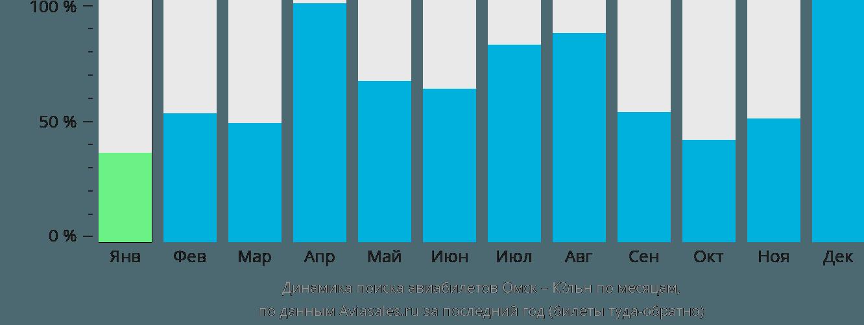 Динамика поиска авиабилетов из Омска в Кёльн по месяцам