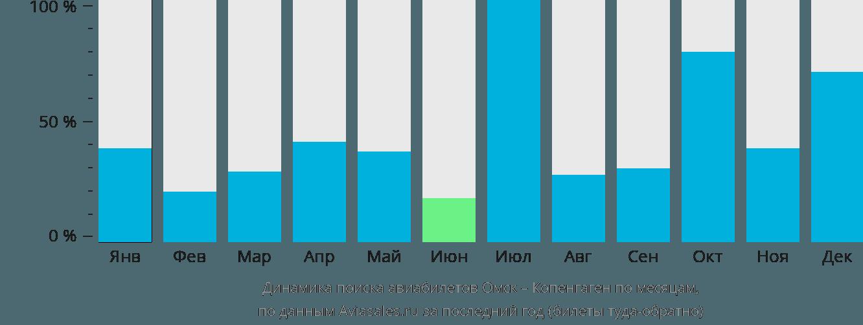 Динамика поиска авиабилетов из Омска в Копенгаген по месяцам
