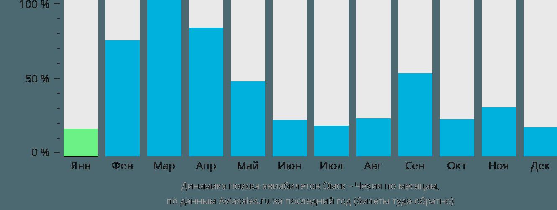 Динамика поиска авиабилетов из Омска в Чехию по месяцам