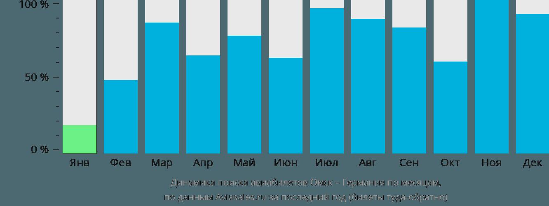 Динамика поиска авиабилетов из Омска в Германию по месяцам