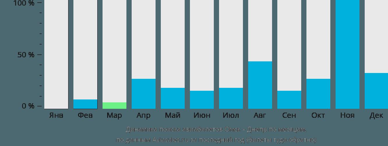 Динамика поиска авиабилетов из Омска в Днепр по месяцам
