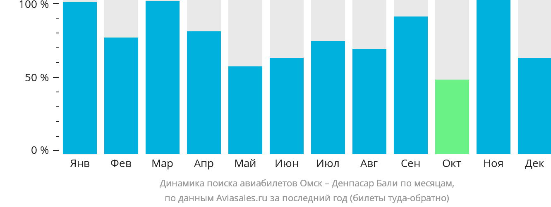 Динамика поиска авиабилетов из Омска в Денпасар Бали по месяцам
