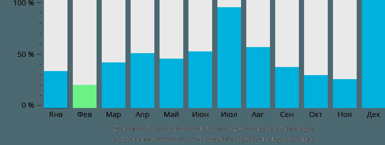 Динамика поиска авиабилетов из Омска в Дюссельдорф по месяцам