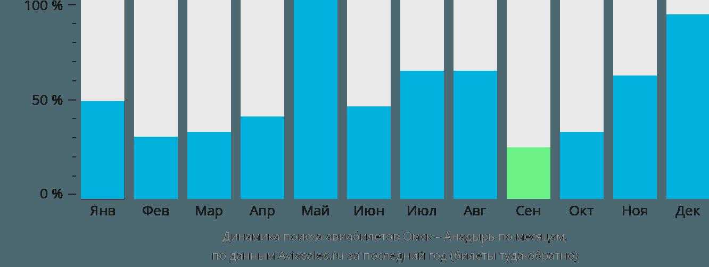 Динамика поиска авиабилетов из Омска в Анадырь по месяцам