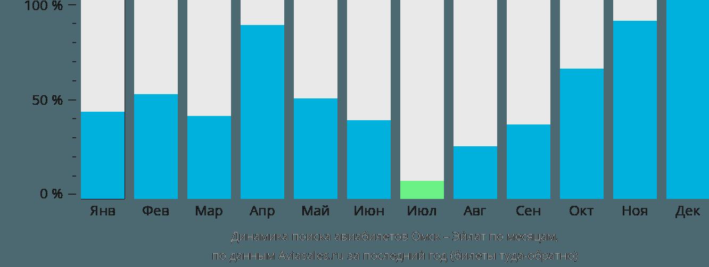 Динамика поиска авиабилетов из Омска в Эйлат по месяцам
