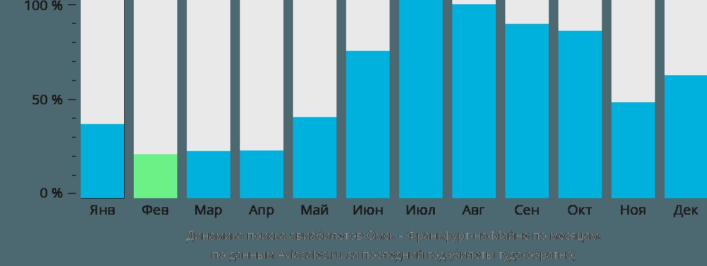 Динамика поиска авиабилетов из Омска во Франкфурт-на-Майне по месяцам