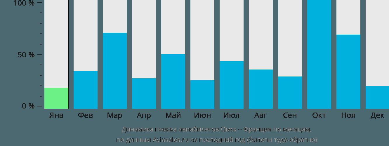 Динамика поиска авиабилетов из Омска во Францию по месяцам