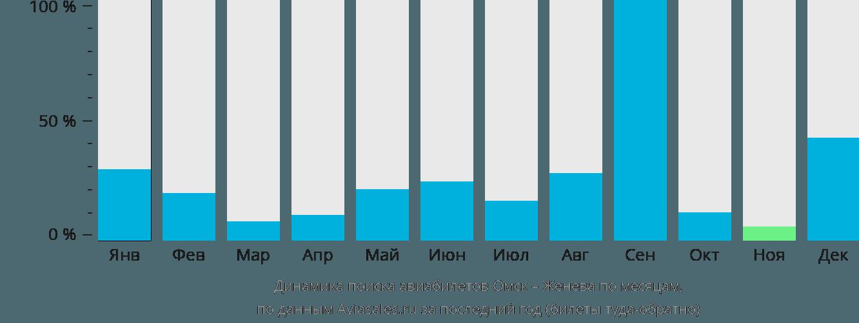 Динамика поиска авиабилетов из Омска в Женеву по месяцам