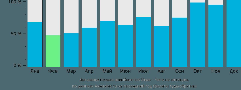 Динамика поиска авиабилетов из Омска в Читу по месяцам