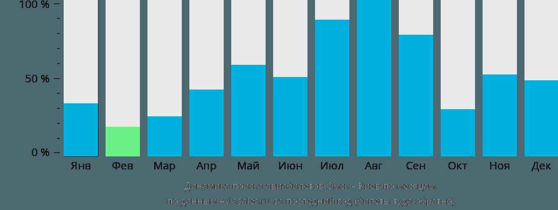 Динамика поиска авиабилетов из Омска в Киев по месяцам