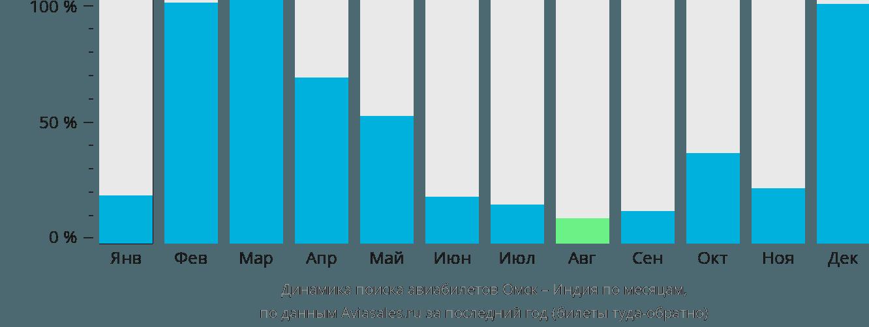 Динамика поиска авиабилетов из Омска в Индию по месяцам