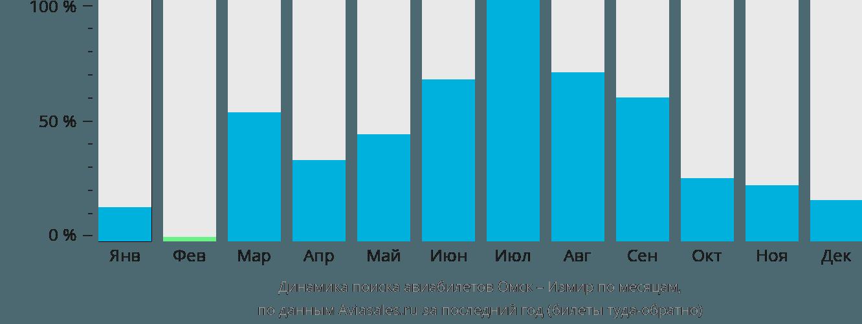 Динамика поиска авиабилетов из Омска в Измир по месяцам
