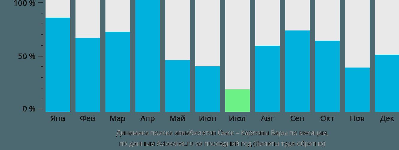 Динамика поиска авиабилетов из Омска в Карловы Вары по месяцам