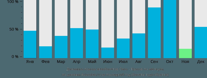 Динамика поиска авиабилетов из Омска в Краков по месяцам