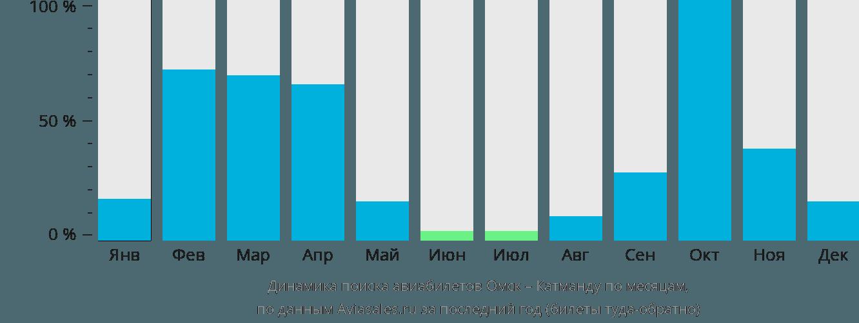 Динамика поиска авиабилетов из Омска в Катманду по месяцам