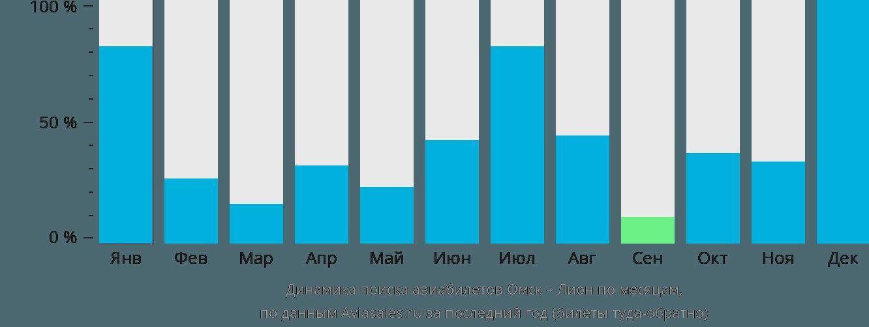 Динамика поиска авиабилетов из Омска в Лион по месяцам
