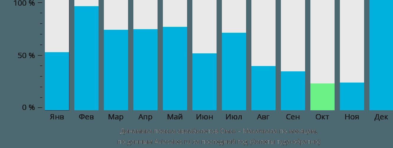 Динамика поиска авиабилетов из Омска в Махачкалу по месяцам