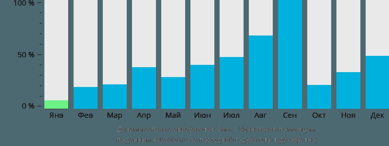 Динамика поиска авиабилетов из Омска в Черногорию по месяцам
