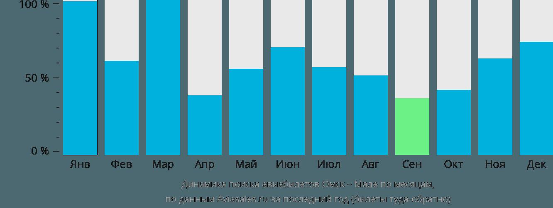 Динамика поиска авиабилетов из Омска в Мале по месяцам