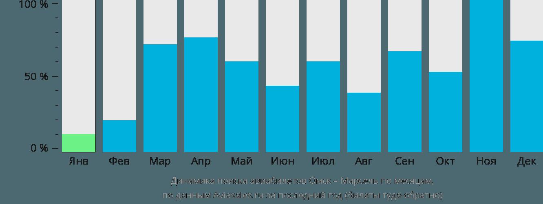 Динамика поиска авиабилетов из Омска в Марсель по месяцам